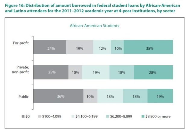 For-Profit African-American Students