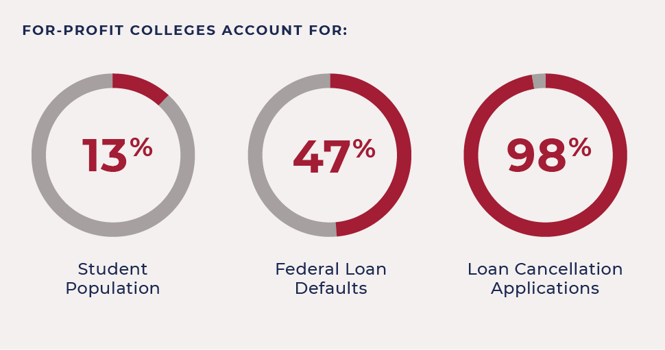 About the Project | Predatory Student Lending